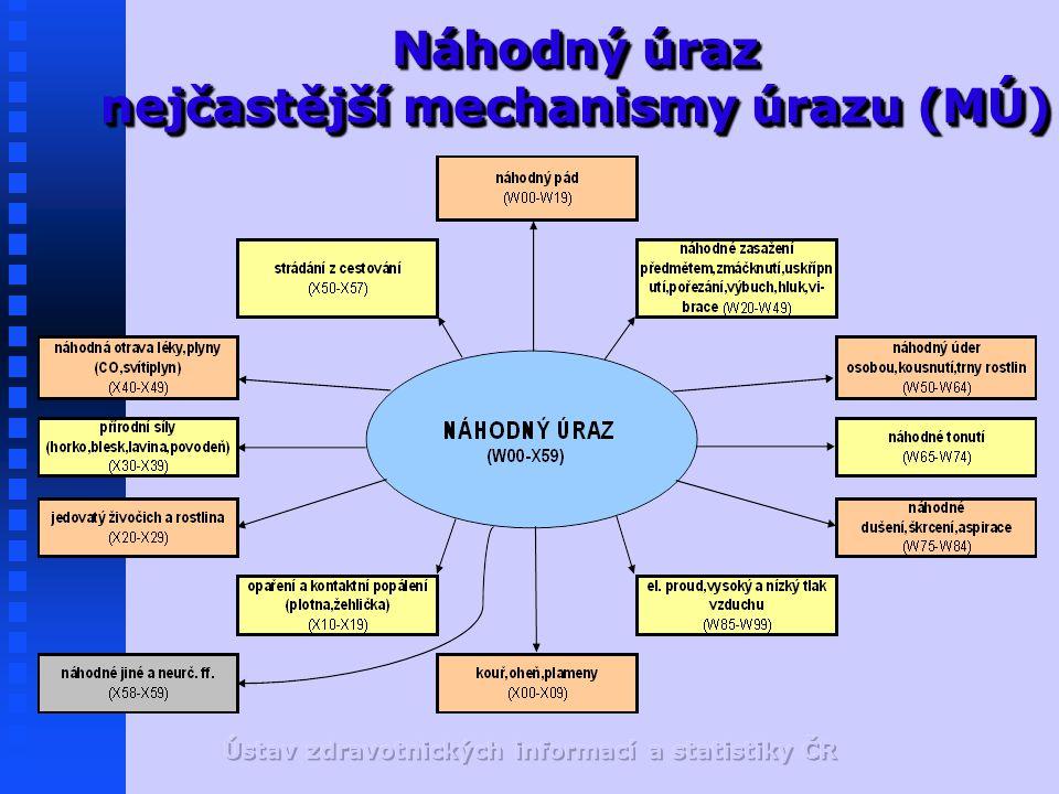 Náhodný úraz nejčastější mechanismy úrazu (MÚ)