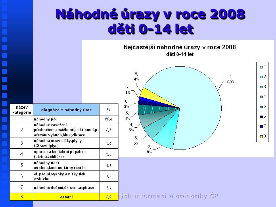 Náhodné úrazy v roce 2008 děti 0-14 let