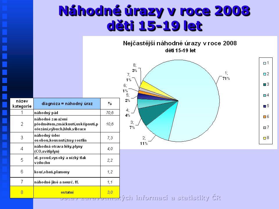 Náhodné úrazy v roce 2008 děti 15-19 let