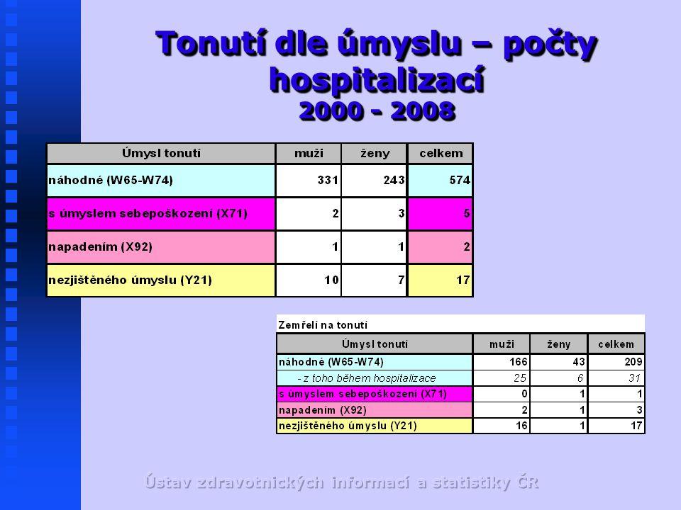 Tonutí dle úmyslu – počty hospitalizací 2000 - 2008