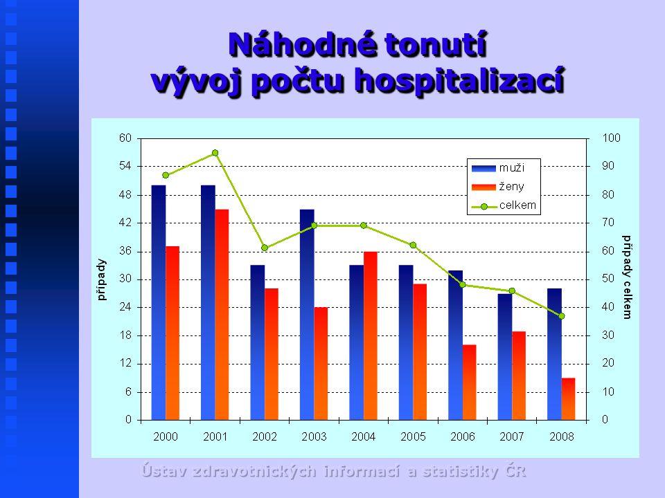 Náhodné tonutí vývoj počtu hospitalizací