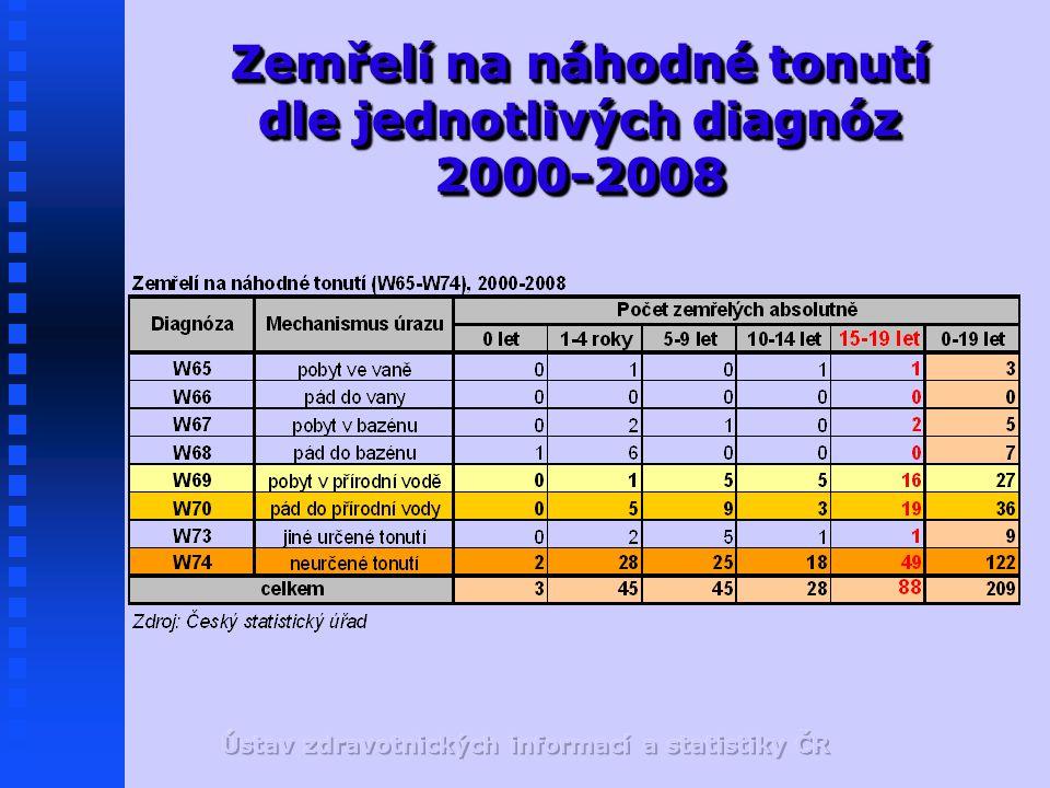 Zemřelí na náhodné tonutí dle jednotlivých diagnóz 2000-2008