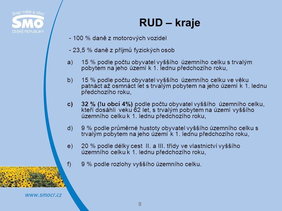 RUD – kraje - 100 % daně z motorových vozidel