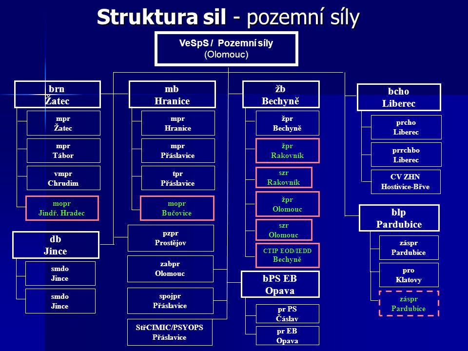 Struktura sil - pozemní síly