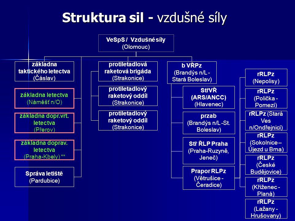 Struktura sil - vzdušné síly