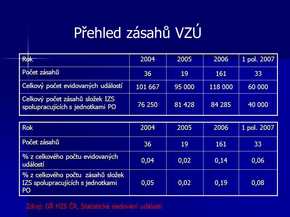 Přehled zásahů VZÚ Rok 2004 2005 2006 1 pol. 2007 Počet zásahů 36 19