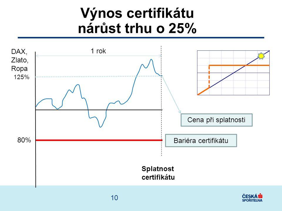 Výnos certifikátu nárůst trhu o 25%