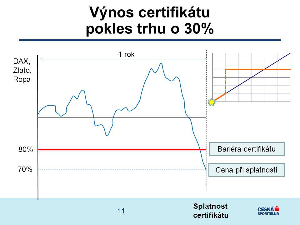 Výnos certifikátu pokles trhu o 30%