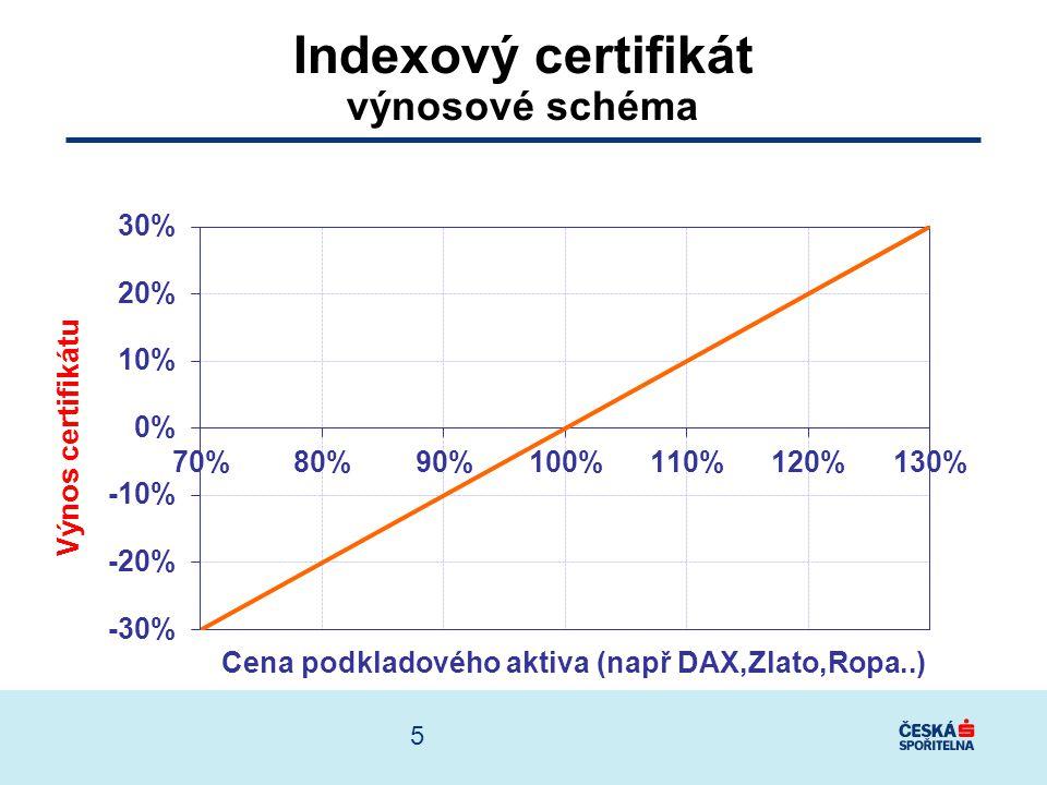 Indexový certifikát výnosové schéma
