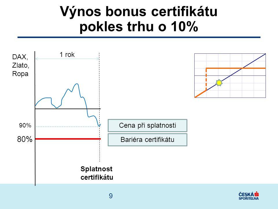 Výnos bonus certifikátu pokles trhu o 10%