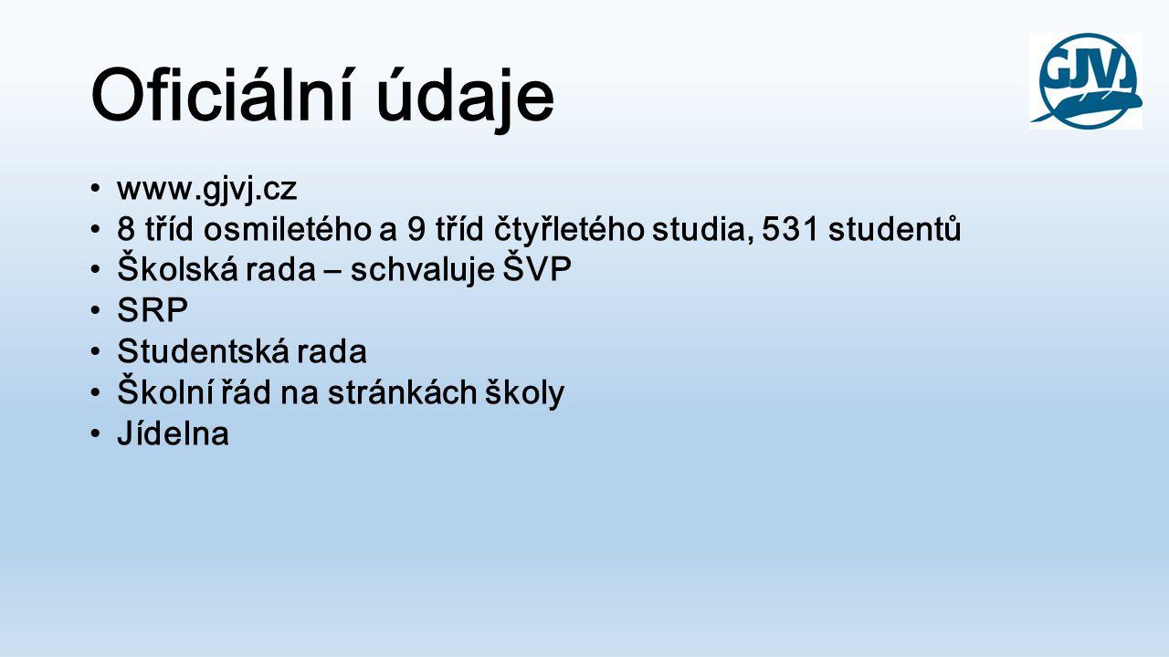 Oficiální údaje www.gjvj.cz