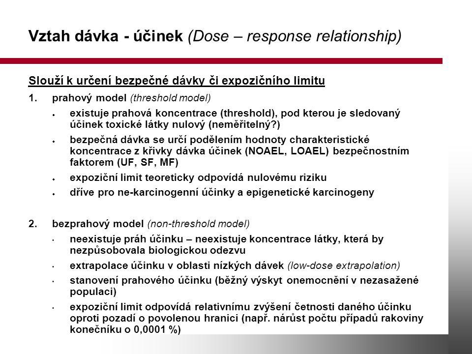 Vztah dávka - účinek (Dose – response relationship)