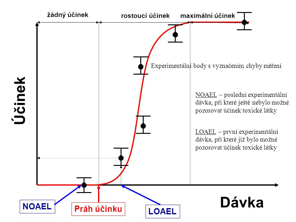 Účinek Dávka NOAEL Práh účinku LOAEL žádný účinek rostoucí účinek