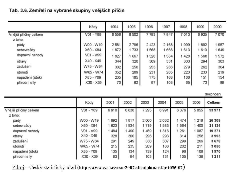 Zdroj – Český statistický úřad (http://www.czso.cz/csu/2007edicniplan.nsf/p/4035-07)