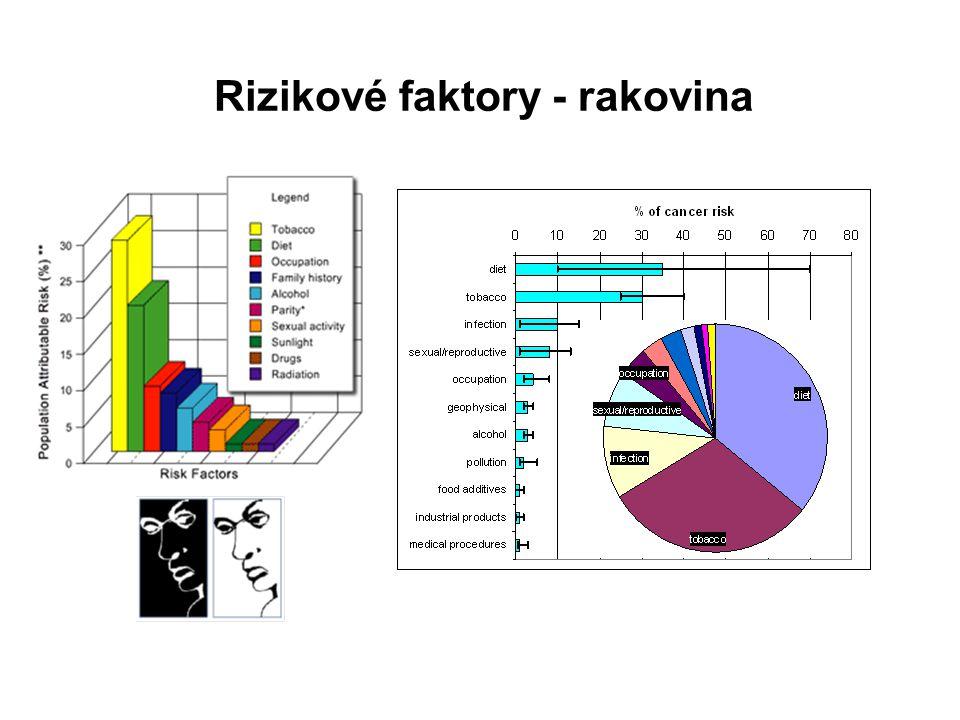Rizikové faktory - rakovina