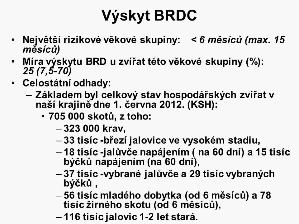 Výskyt BRDC Největší rizikové věkové skupiny: < 6 měsíců (max. 15 měsíců) Míra výskytu BRD u zvířat této věkové skupiny (%): 25 (7,5-70)
