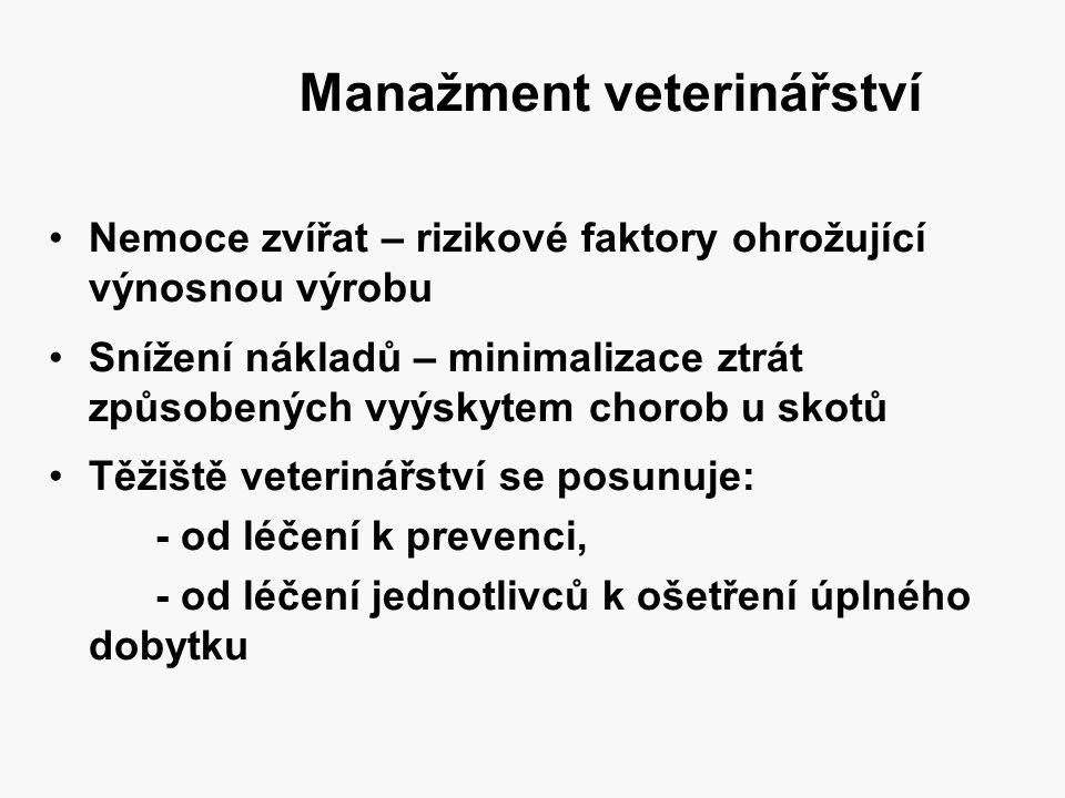 Manažment veterinářství