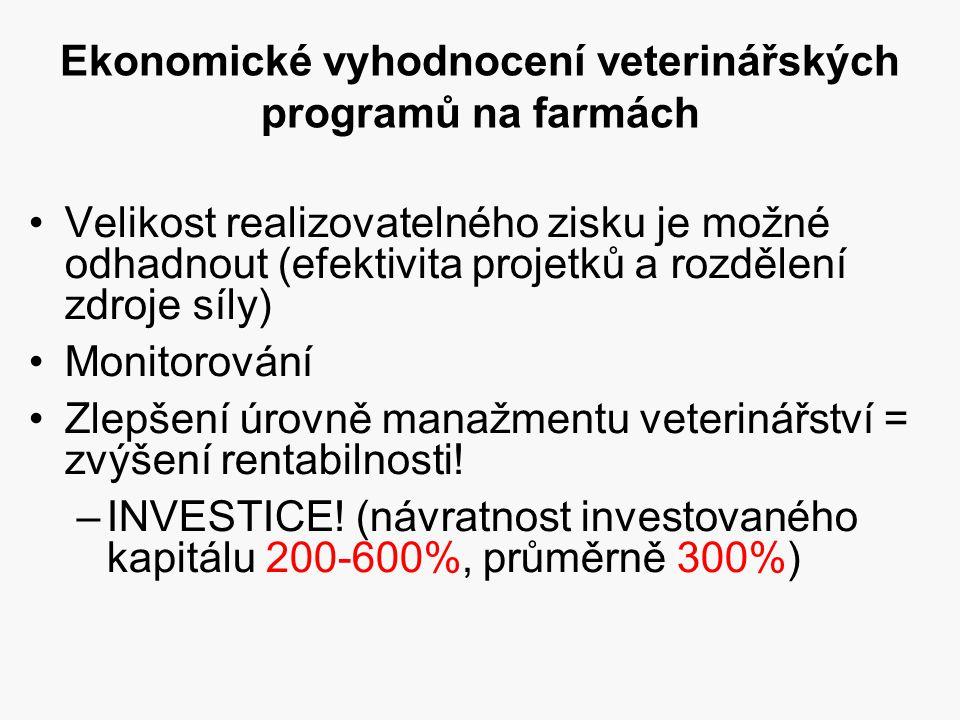 Ekonomické vyhodnocení veterinářských programů na farmách