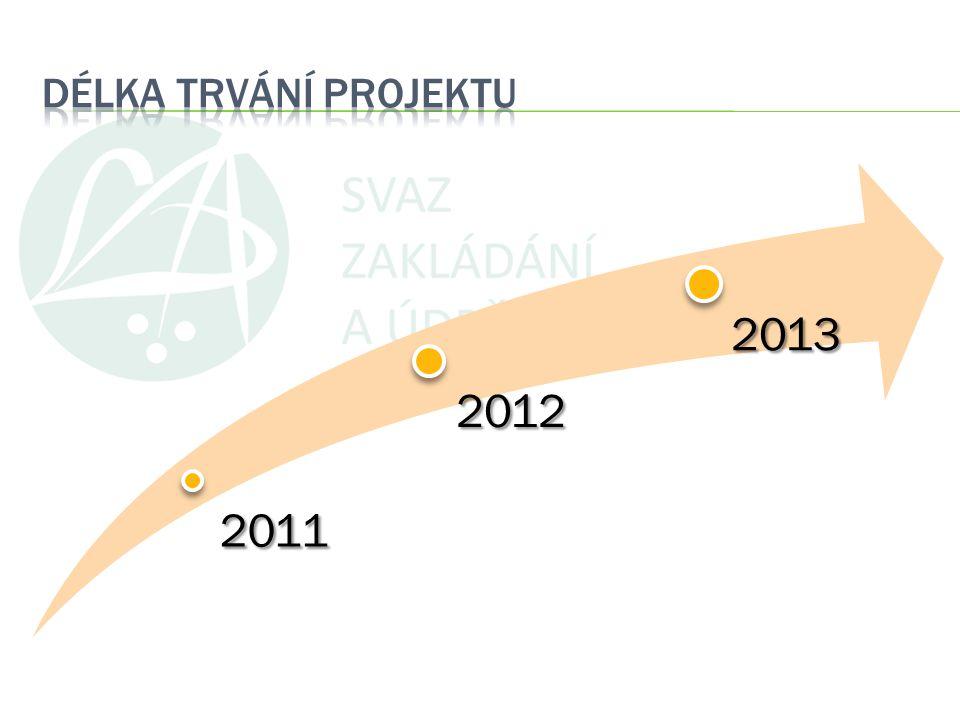 4/3/2017 DÉLKA TRVÁNÍ PROJEKTU 2011 2012 2013