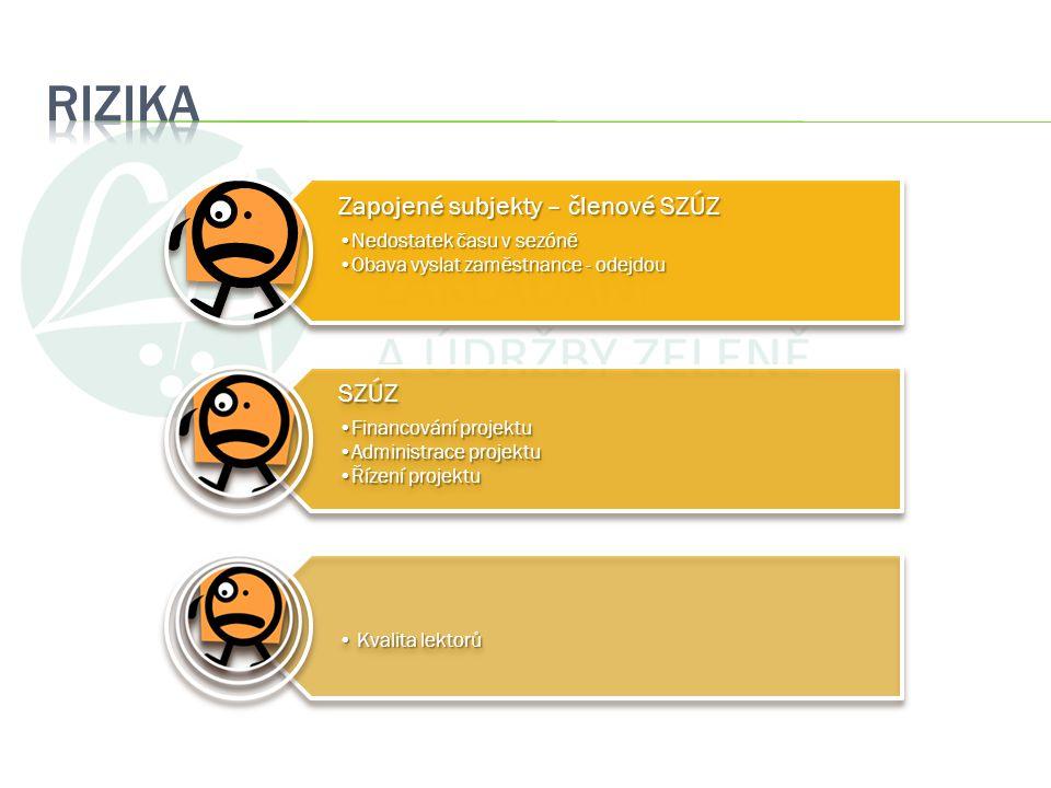 RIZIKA 4/3/2017 Zapojené subjekty – členové SZÚZ SZÚZ