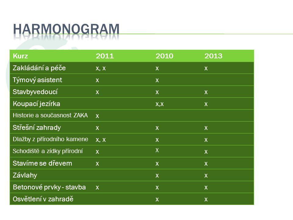 Harmonogram Kurz 2011 2010 2013 Zakládání a péče x, x x