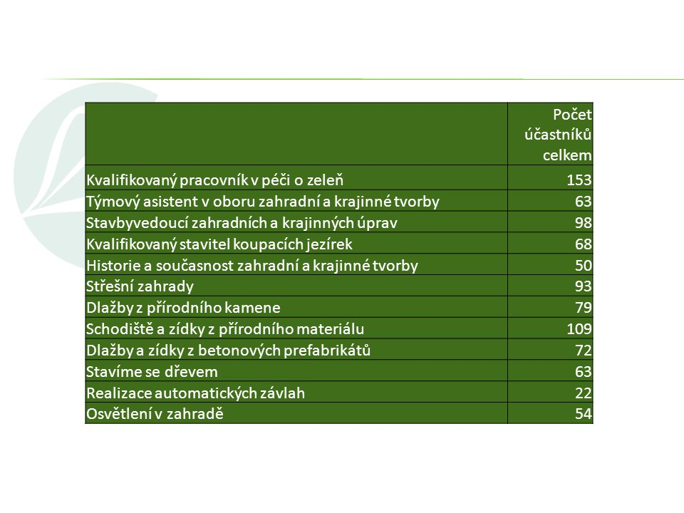 Počet účastníků celkem