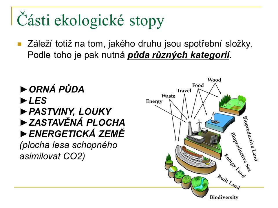 Části ekologické stopy