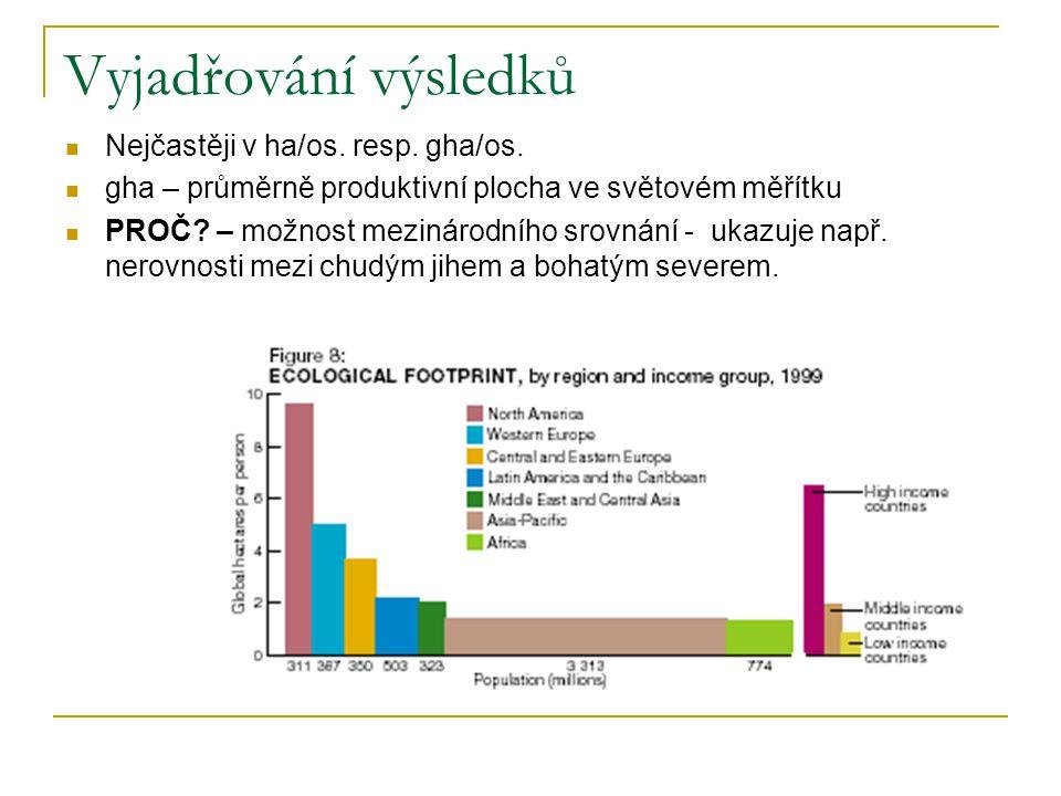 Vyjadřování výsledků Nejčastěji v ha/os. resp. gha/os.