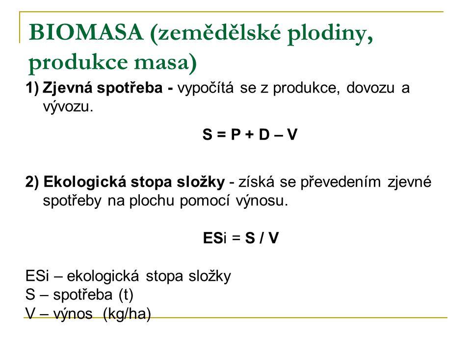 BIOMASA (zemědělské plodiny, produkce masa)