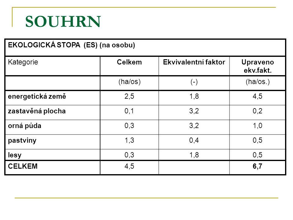 SOUHRN EKOLOGICKÁ STOPA (ES) (na osobu) Kategorie Celkem