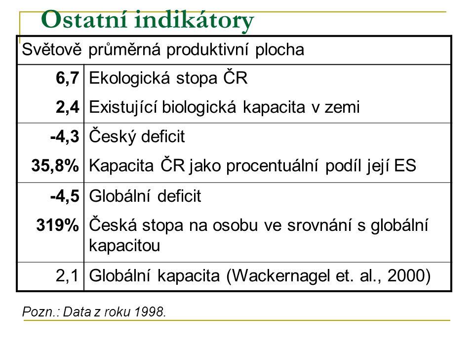 Ostatní indikátory Světově průměrná produktivní plocha 6,7