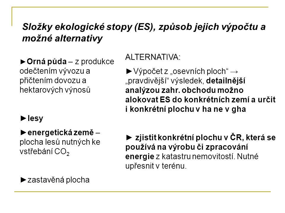 Složky ekologické stopy (ES), způsob jejich výpočtu a možné alternativy