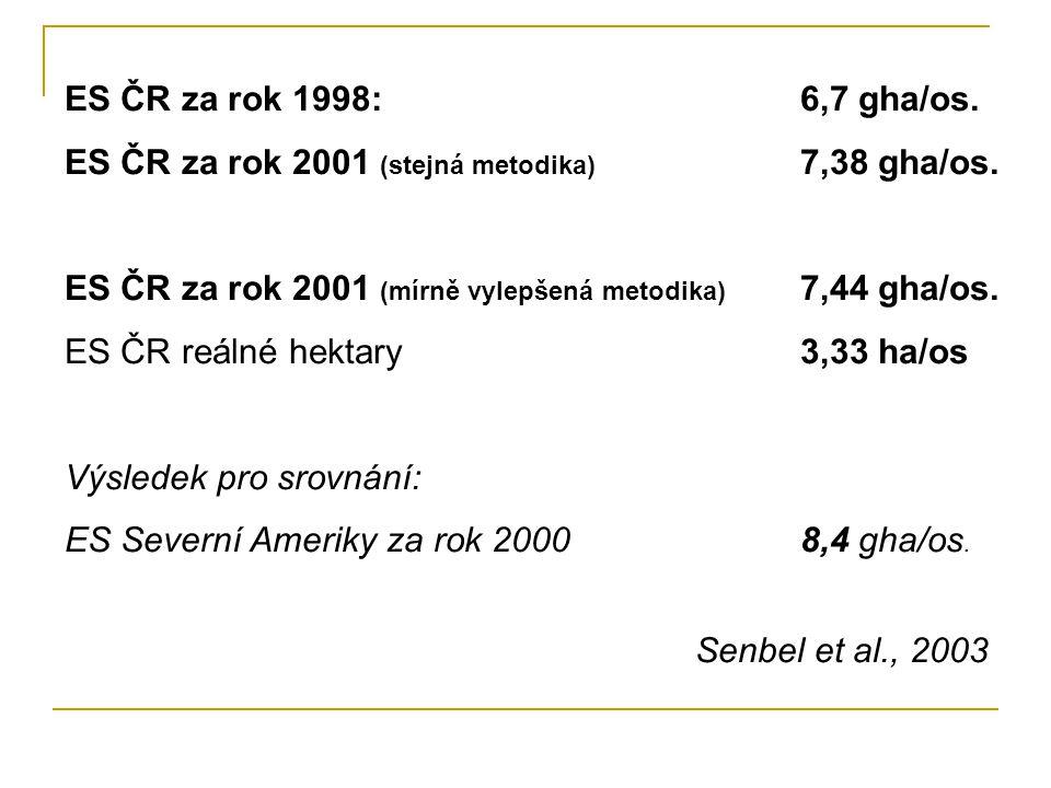 ES ČR za rok 2001 (stejná metodika) 7,38 gha/os.