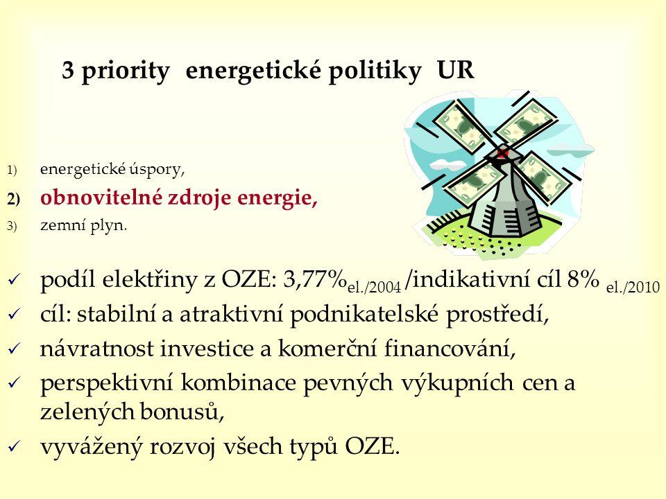 3 priority energetické politiky UR