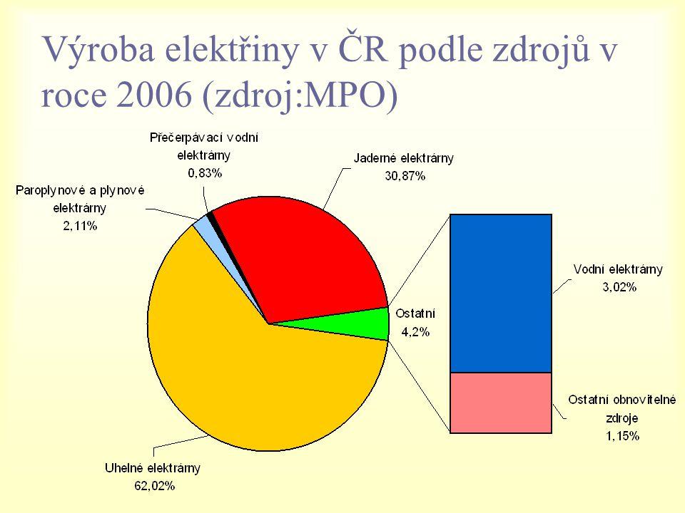 Výroba elektřiny v ČR podle zdrojů v roce 2006 (zdroj:MPO)
