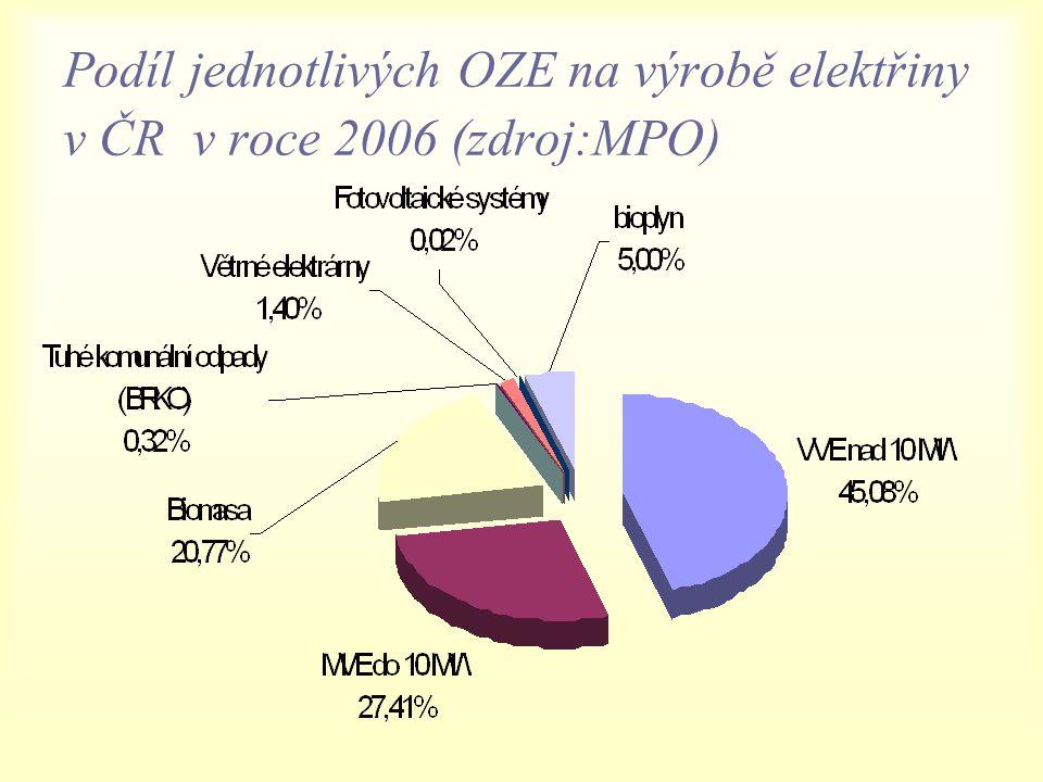 Podíl jednotlivých OZE na výrobě elektřiny v ČR v roce 2006 (zdroj:MPO)