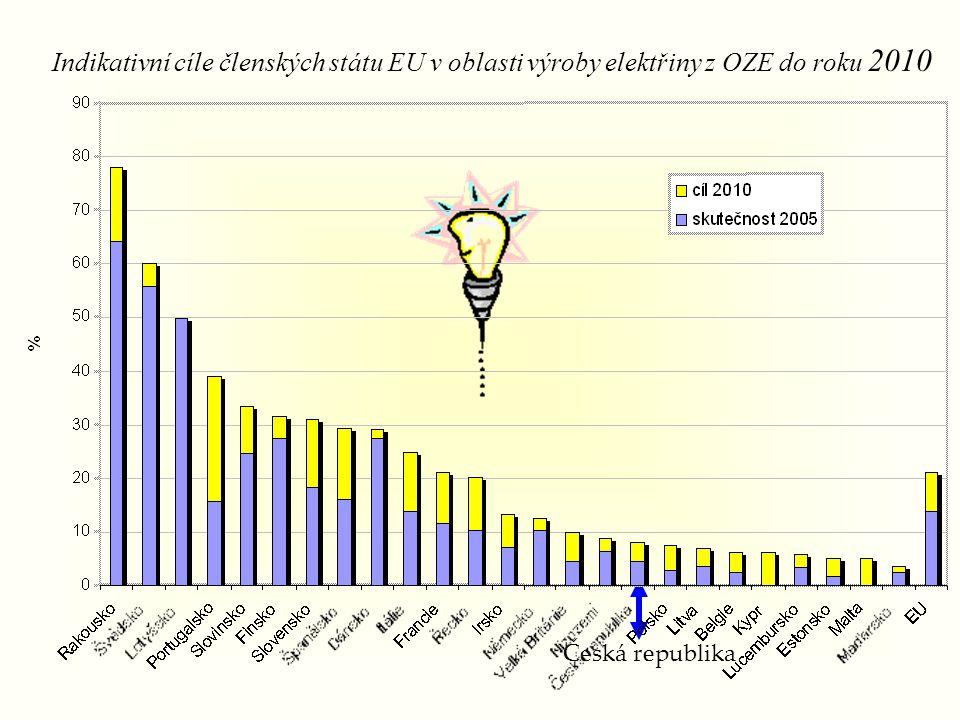 Indikativní cíle členských státu EU v oblasti výroby elektřiny z OZE do roku 2010
