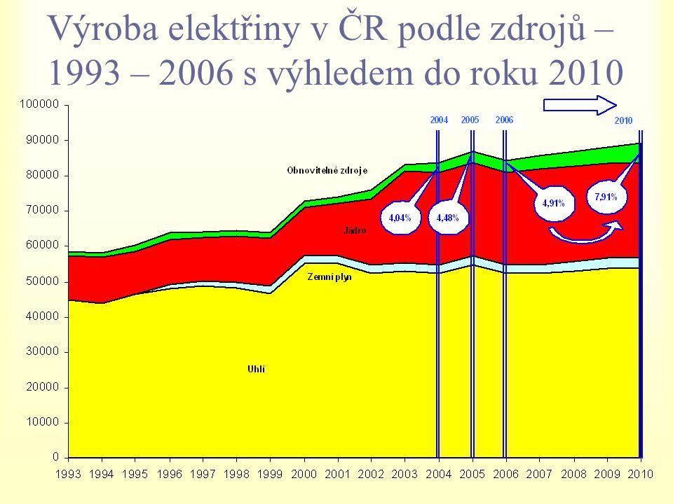 Výroba elektřiny v ČR podle zdrojů – 1993 – 2006 s výhledem do roku 2010