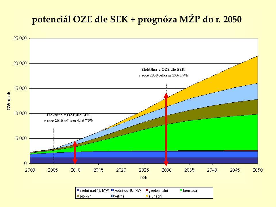 potenciál OZE dle SEK + prognóza MŽP do r. 2050