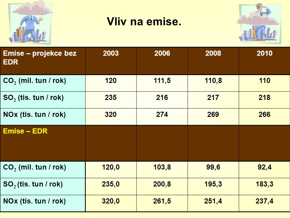 Vliv na emise. Emise – projekce bez EDR 2003 2006 2008 2010