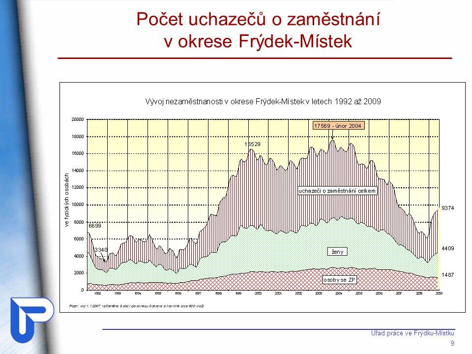 Nově zařazení UoZ v okrese Frýdek-Místek