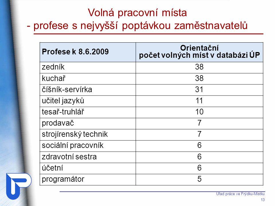 Zaměstnanost v Moravskoslezském kraji