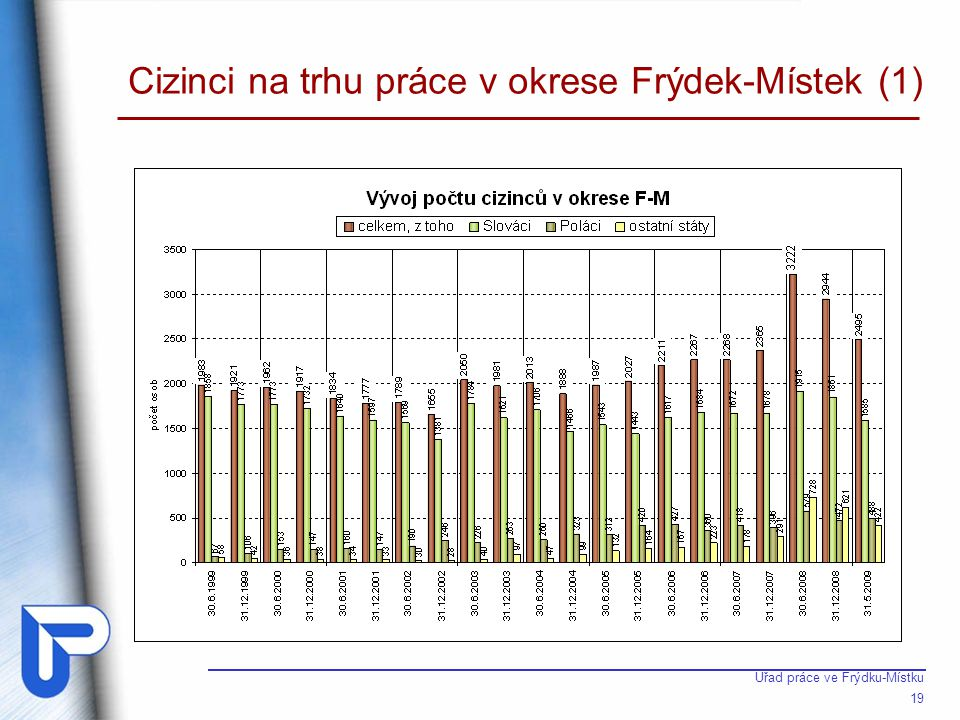 Cizinci na trhu práce v okrese Frýdek-Místek (2)