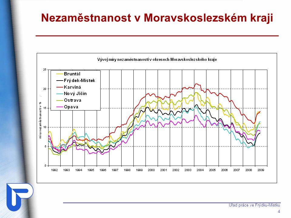 Dynamika míry nezaměstnanosti MSK