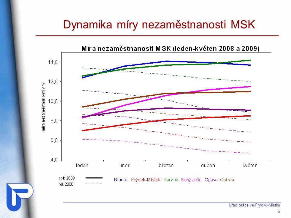 Nezaměstnanost v Moravskoslezském kraji (1)