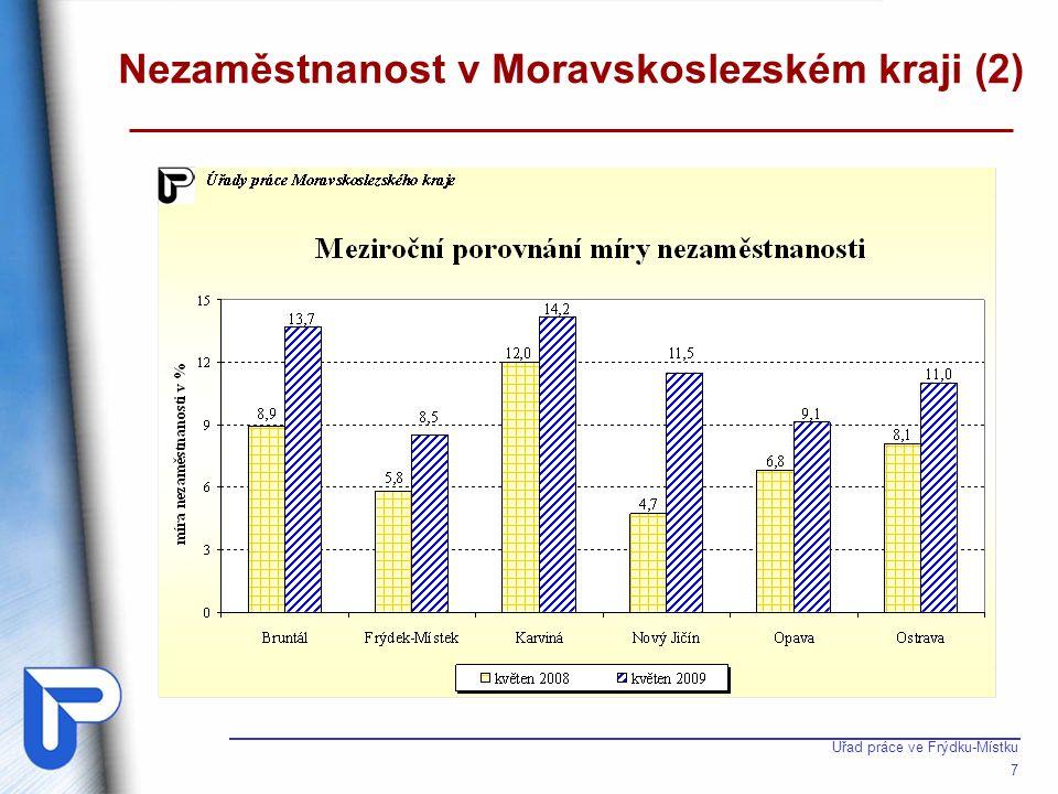 Míra nezaměstnanosti v okrese Frýdek-Místek