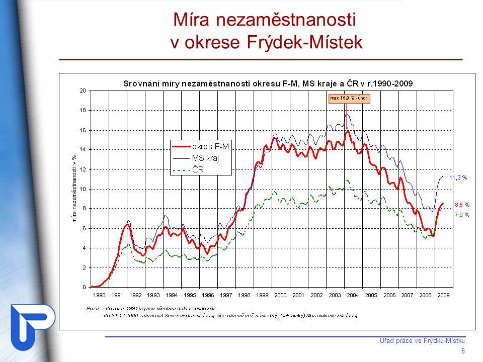 Počet uchazečů o zaměstnání v okrese Frýdek-Místek