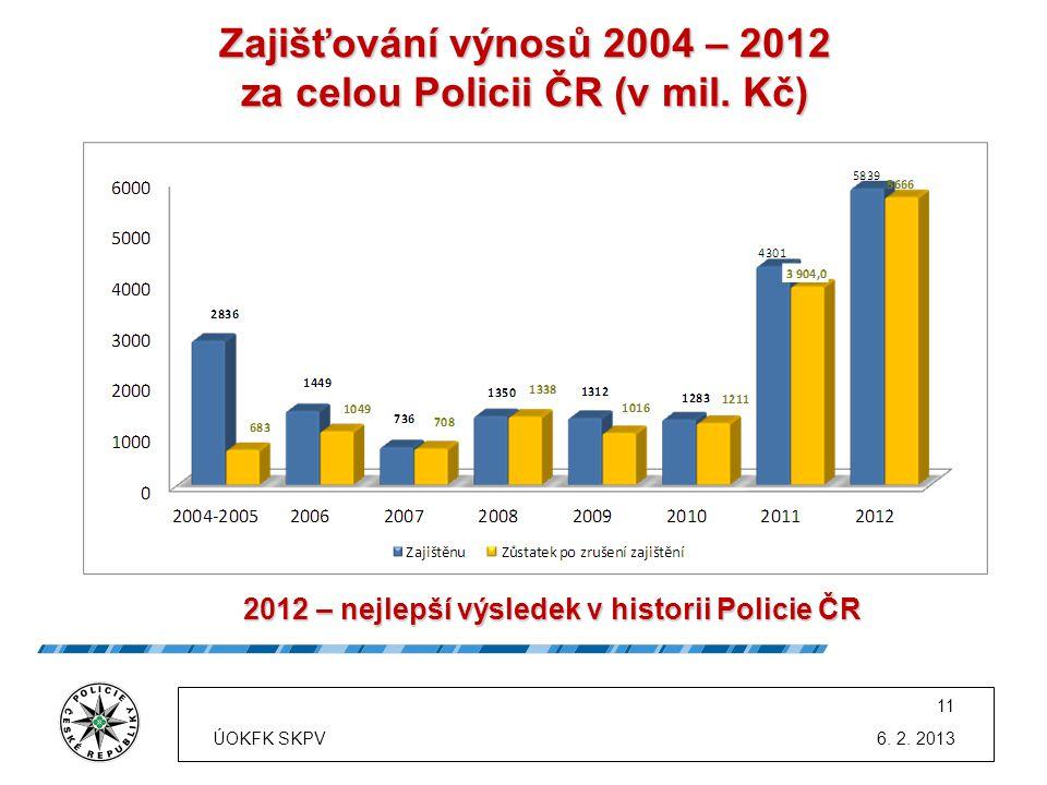 Zajišťování výnosů 2004 – 2012 za celou Policii ČR (v mil. Kč)