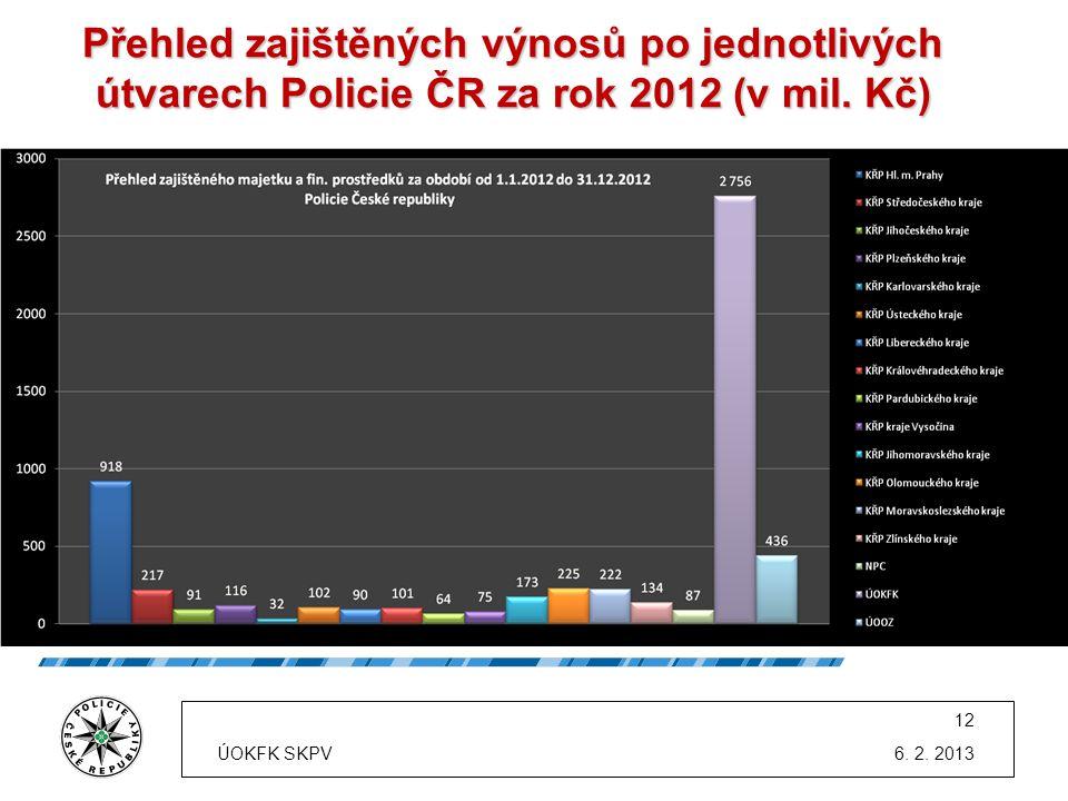 Přehled zajištěných výnosů po jednotlivých útvarech Policie ČR za rok 2012 (v mil. Kč)
