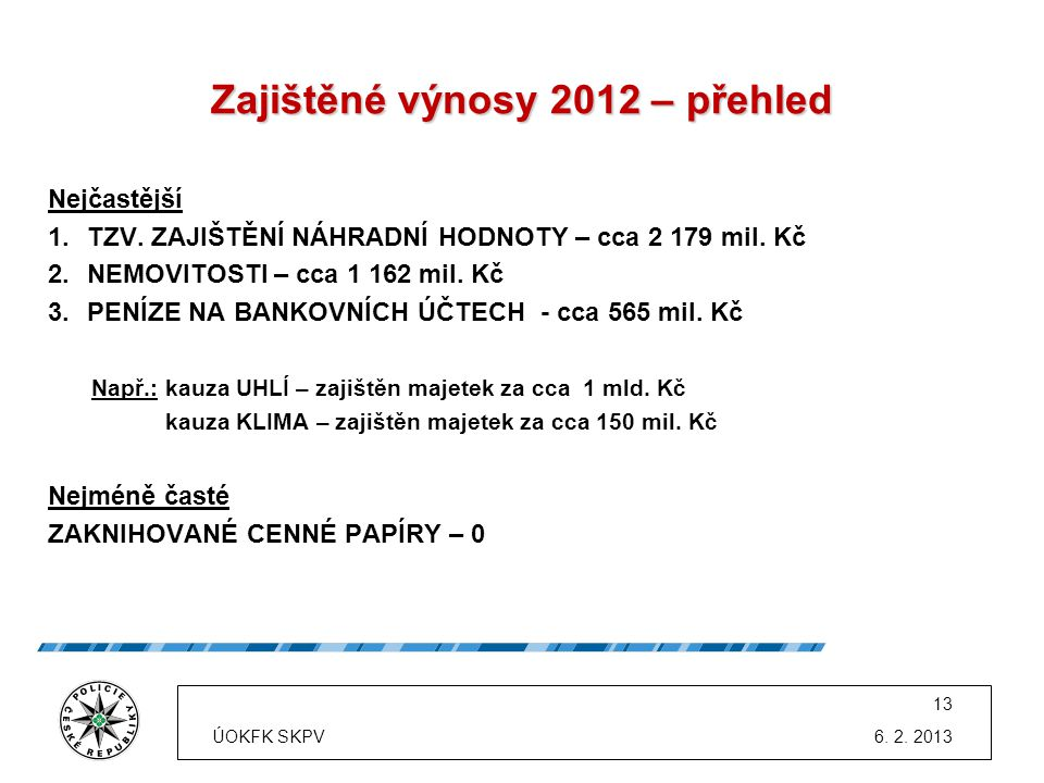 Zajištěné výnosy 2012 – přehled